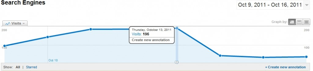 Google Analytics Traffic Drop - Panda Update