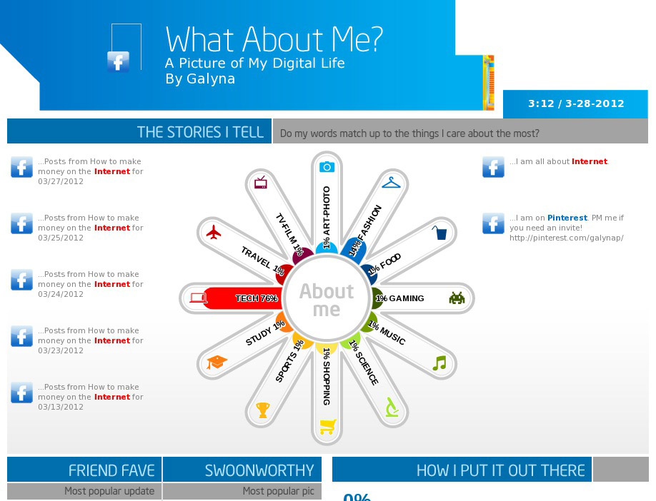 WhatAboutMe Infographics